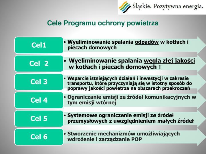 Cele Programu ochrony powietrza