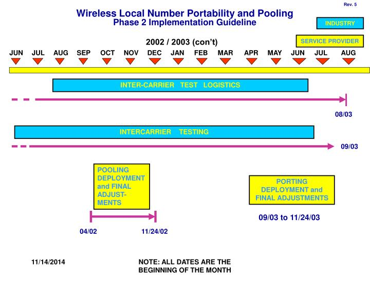 Wireless local number portability and pooling phase 2 implementation guideline1