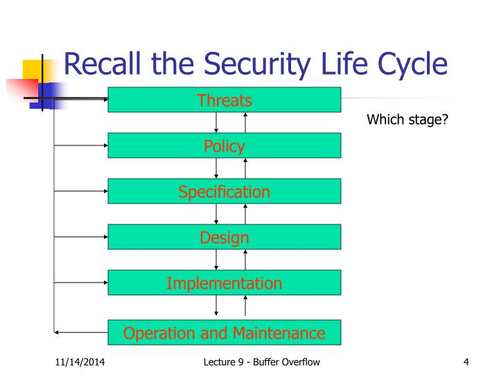Recall the Security Life Cycle