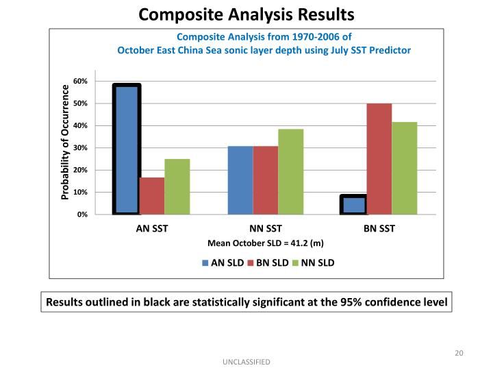 Composite Analysis Results