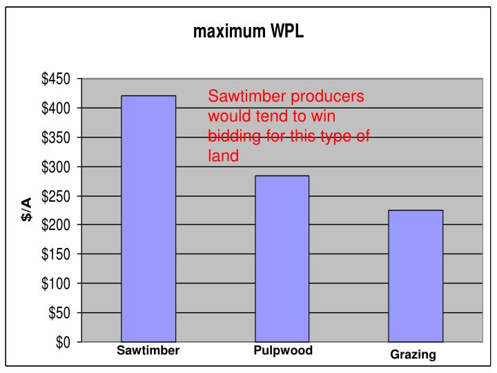 Sawtimber producers would tend to win bidding for this type of land