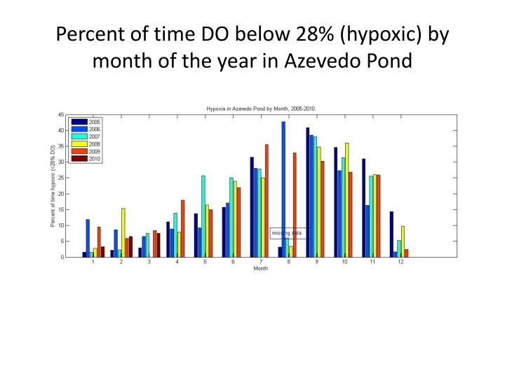 Percent of time DO below 28% (hypoxic) by month of the year in Azevedo Pond