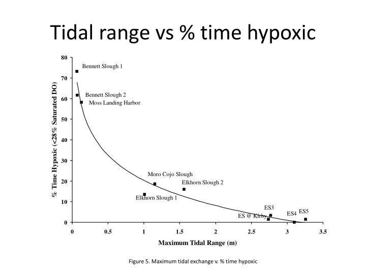 Tidal range vs % time hypoxic