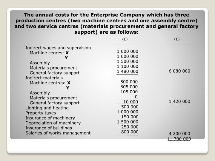 The annual costs for the Enterprise Company which has three production