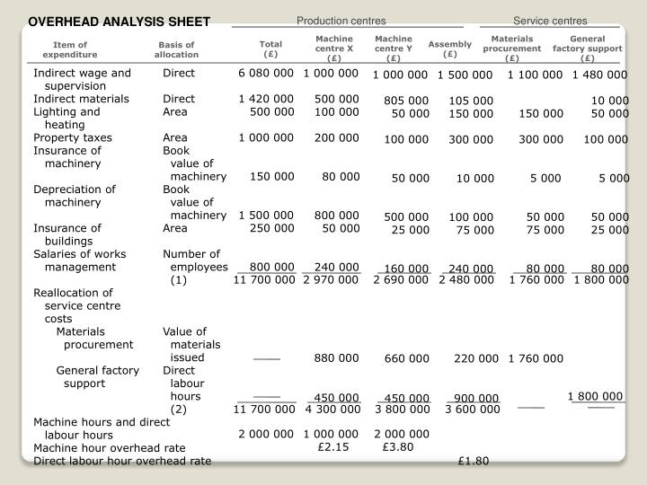 OVERHEAD ANALYSIS SHEET