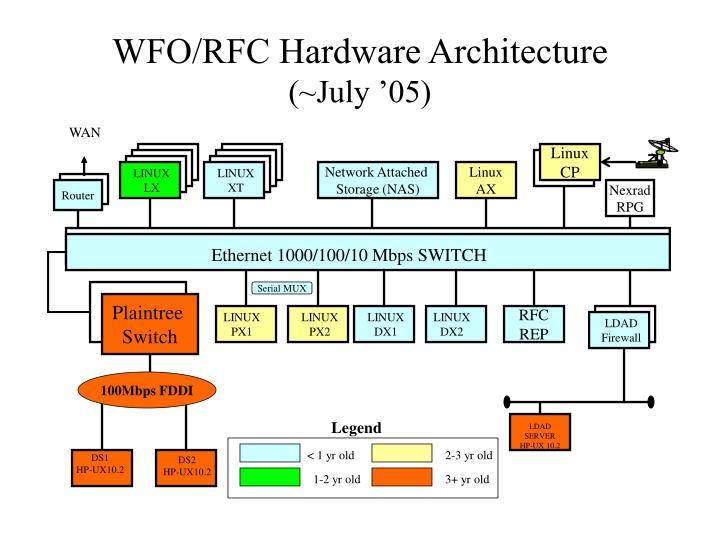 WFO/RFC Hardware Architecture