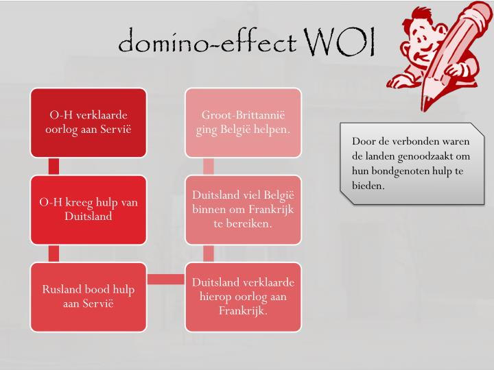 domino-effect WOI