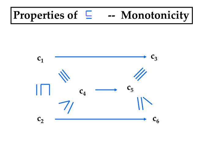 Properties of           --  Monotonicity