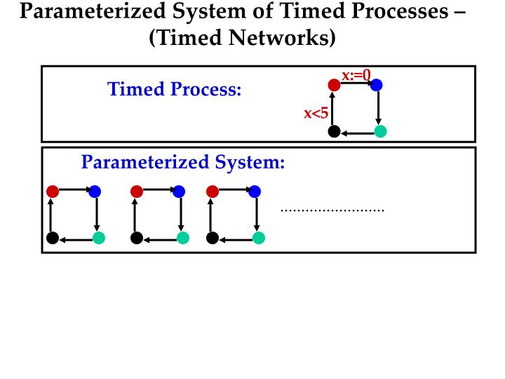Parameterized System of Timed Processes –