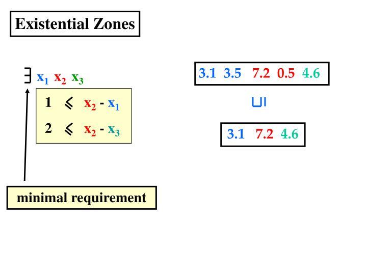 Existential Zones
