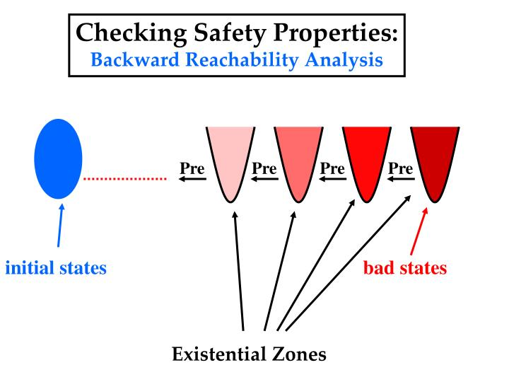 Checking Safety Properties: