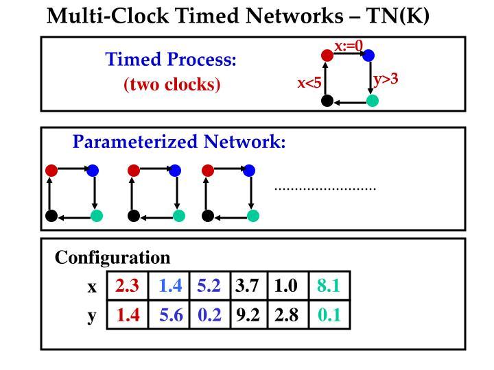 Multi-Clock Timed Networks – TN(K)