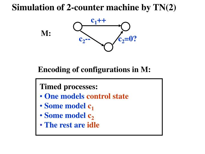 Simulation of 2-counter