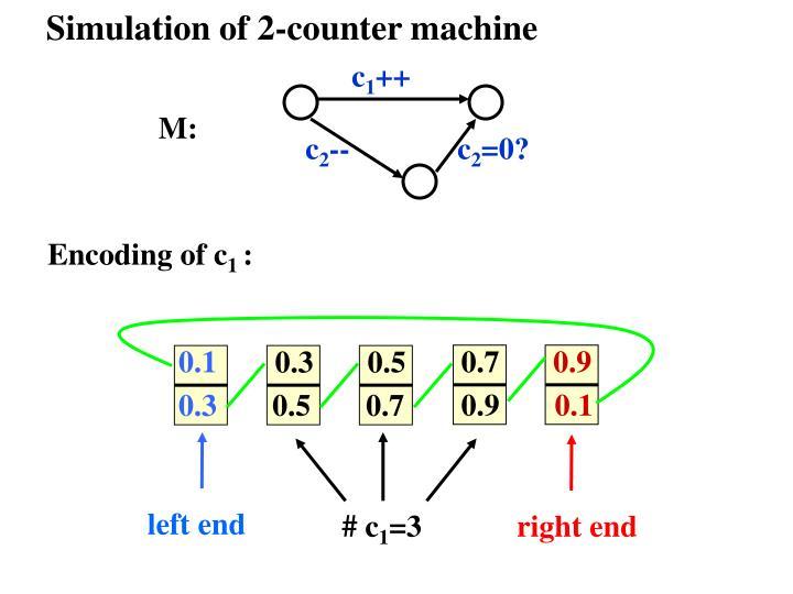 Simulation of 2-counter machine