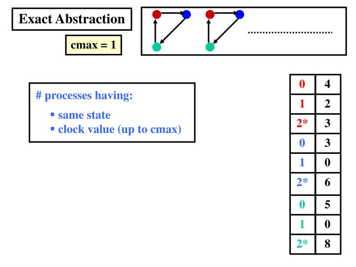 Exact Abstraction