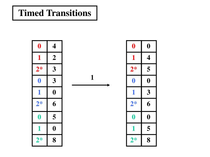 Timed Transitions