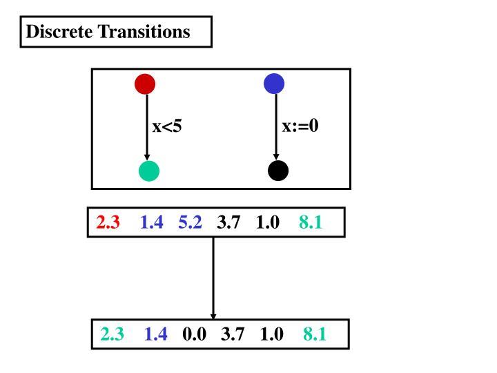 Discrete Transitions