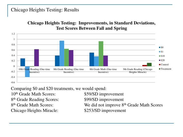 Chicago Heights Testing: Results