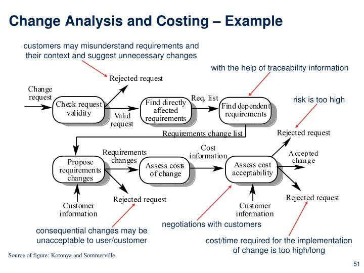 Change Analysis and Costing – Example