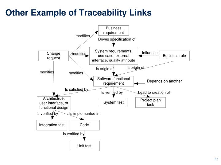 Other Example of Traceability Links
