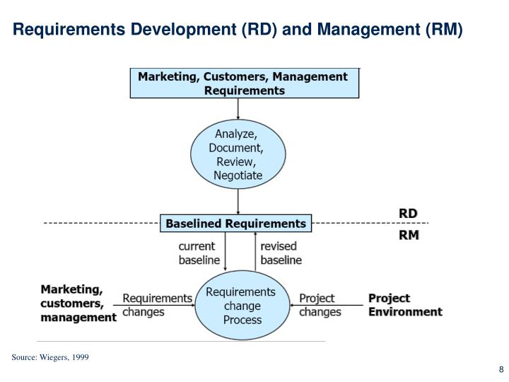 Requirements Development (RD) and Management (RM)