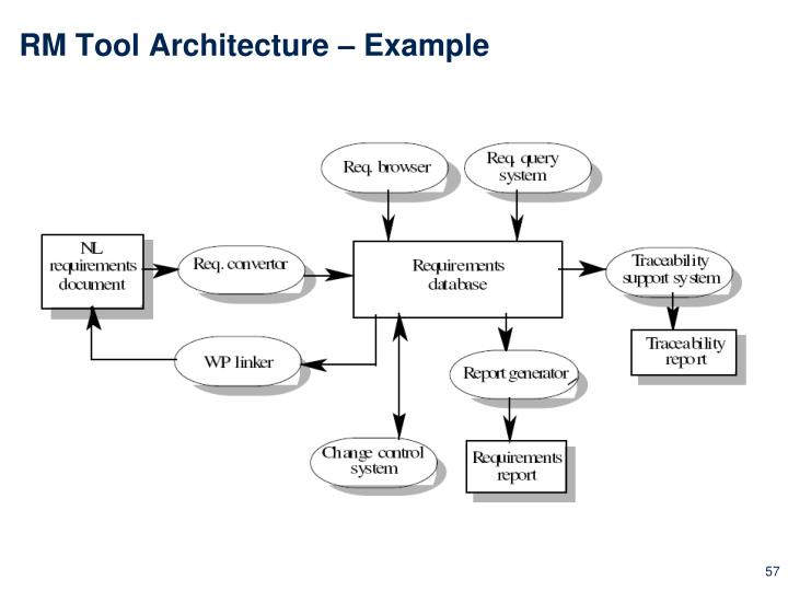 RM Tool Architecture