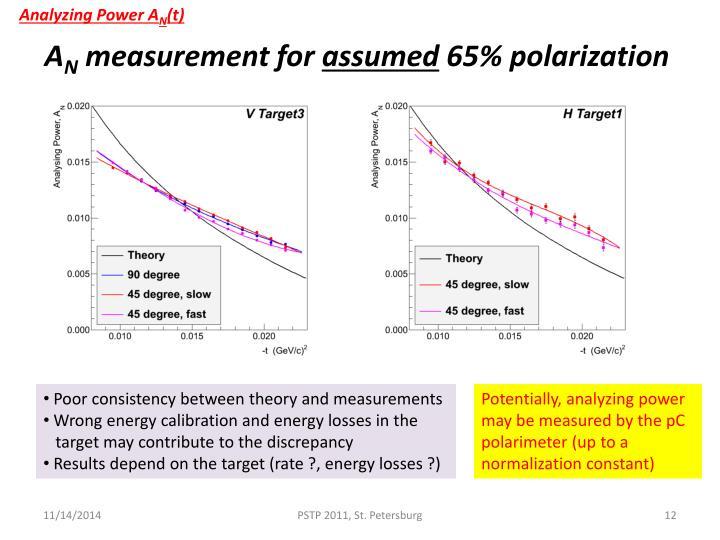 Analyzing Power A
