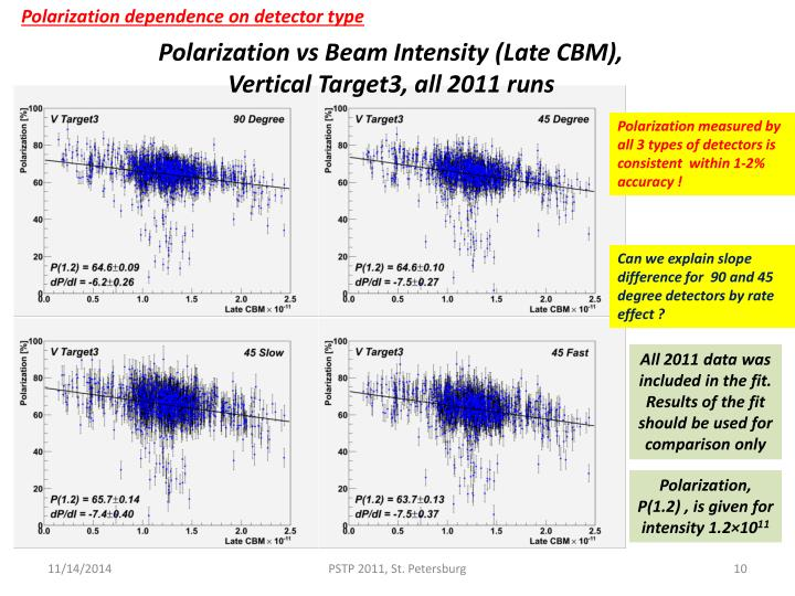 Polarization dependence on detector type