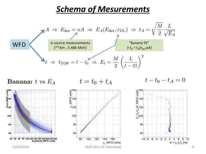 Schema of Mesurements