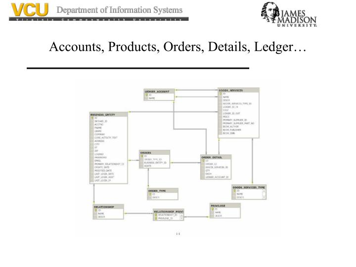 Accounts, Products, Orders, Details, Ledger…