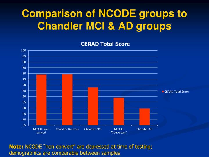 Comparison of NCODE groups to Chandler MCI & AD groups