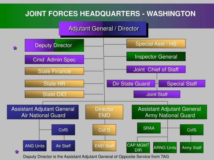 Adjutant General / Director