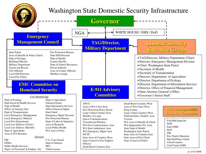 Washington State Domestic Security Infrastructure