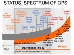 status spectrum of ops