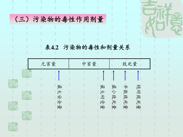 (三)污染物的毒性作用剂量