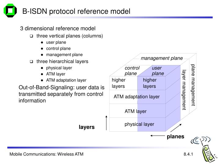 3 dimensional reference model