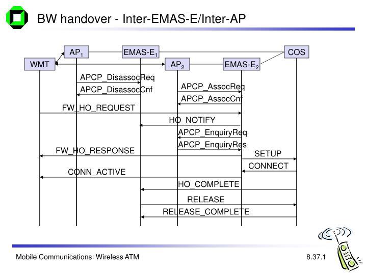 BW handover - Inter-EMAS-E/Inter-AP