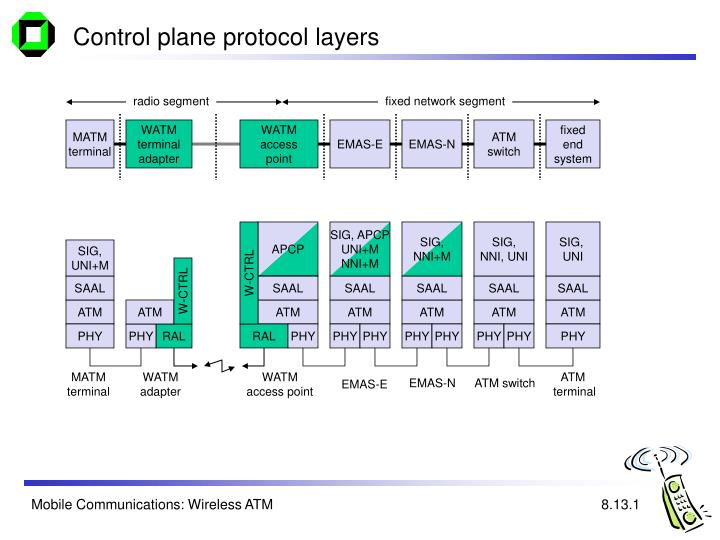Control plane protocol layers