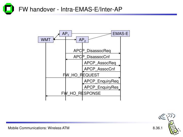 FW handover - Intra-EMAS-E/Inter-AP