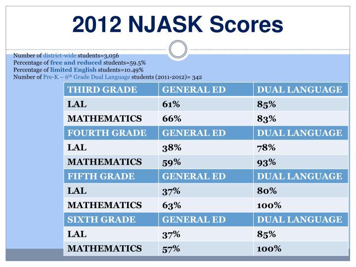 2012 NJASK Scores