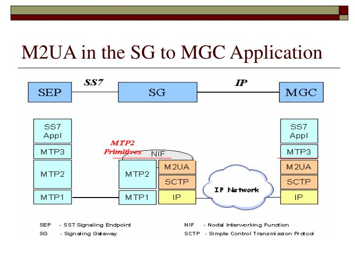 M2UA in the SG to MGC Application