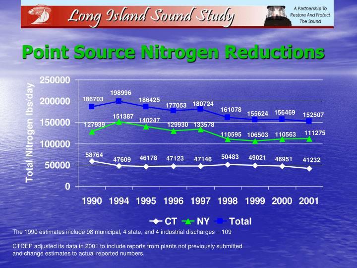 Point Source Nitrogen Reductions