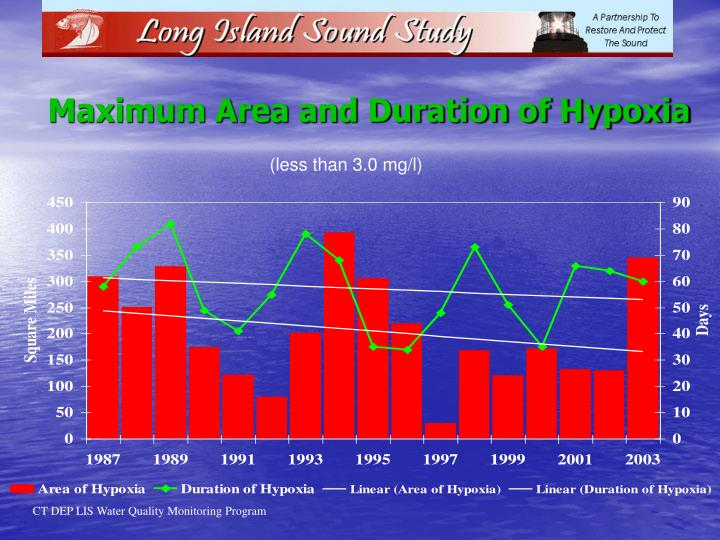 Maximum Area and Duration of Hypoxia