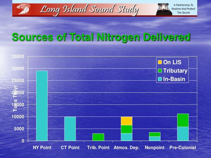 Sources of Total Nitrogen Delivered