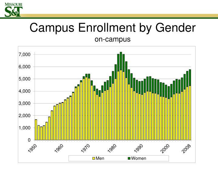 Campus Enrollment by Gender