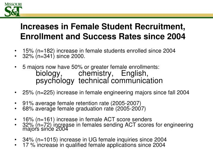 15% (n=182) increase in female students enrolled since