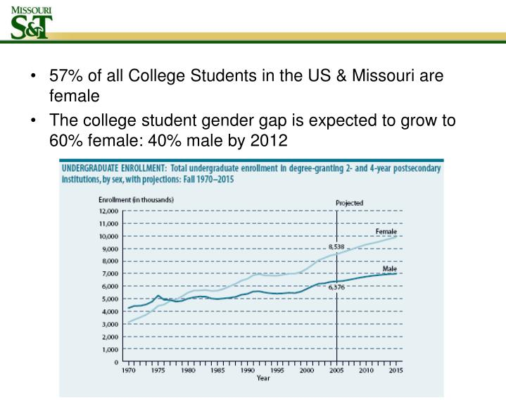 57% of all College Students in the US & Missouri are female