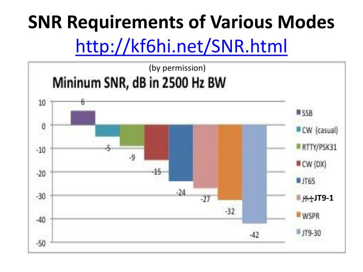 SNR Requirements of Various Modes