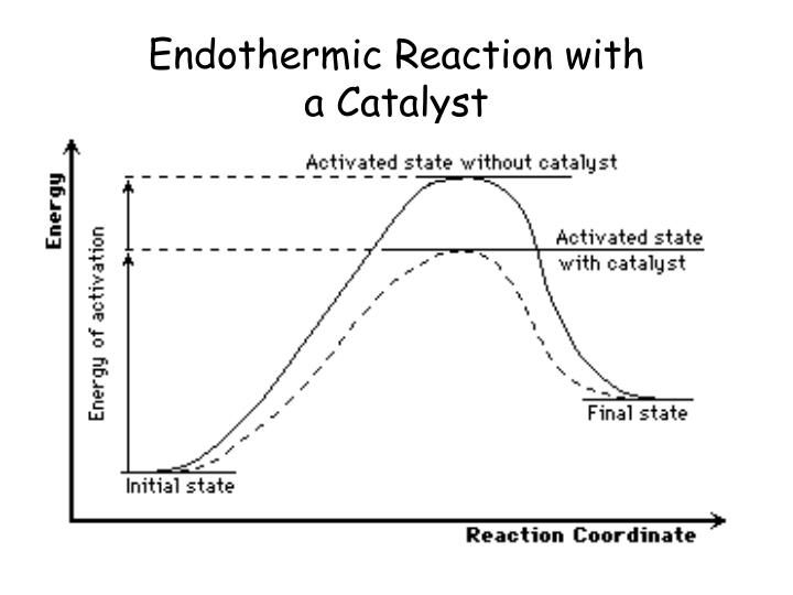 Endothermic Reaction with