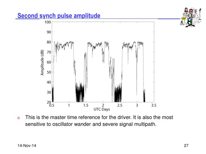 Second synch pulse amplitude